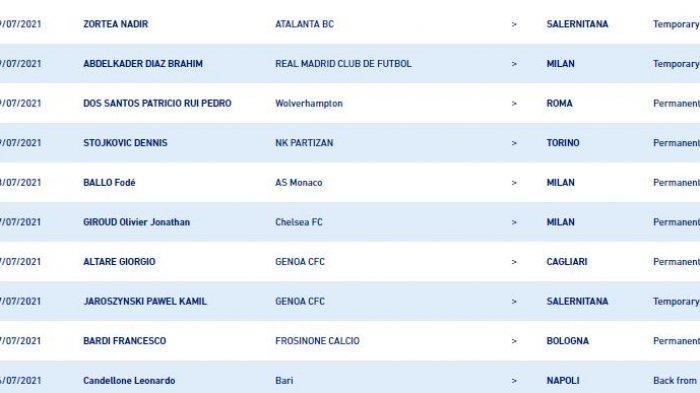 Ini Transfer Pemain Serie A yang Libatkan Premier League, AC Milan, Chelsea, AS Roma