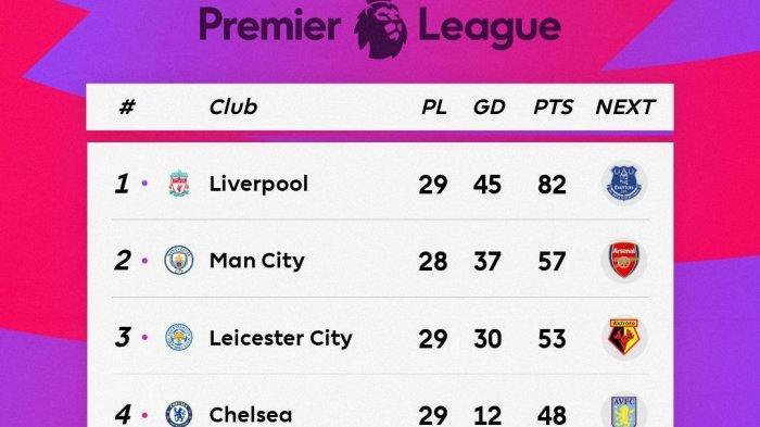 Jadwal Liga Inggris Mola Tv Malam Ini Manchester City Vs Arsenal Dibuka Villa Vs Sheffield Tribun Jogja