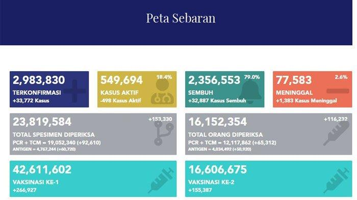 Indonesia Peringkat ke 14 dari 220 Negara yang Terpapar Virus Corona