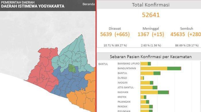 Kasus Corona DI Yogyakarta Meningkat Pesat, Sri Sultan: Pemerintah Keluarkan Kebijakan Baru