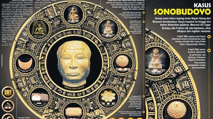 Delapan Tahun Kasus Pencurian Koleksi Museum Sonobudoyo Yogyakarta Belum Terungkap