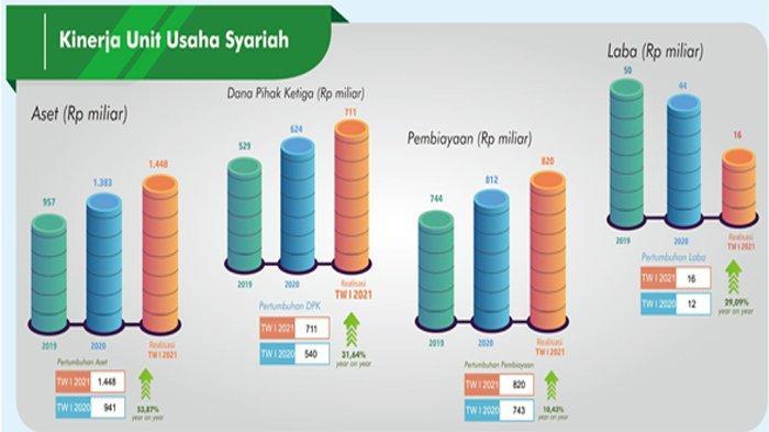 Kinerja Unit Kerja Syariah