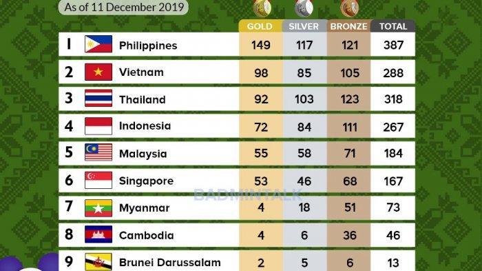 Perolehan Medali Akhir SEA Games 2019, Peringkat Indonesia, Malaysia, Filipina, Vietnam, Thailand