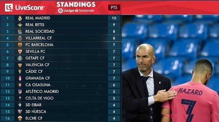 KLASEMEN La Liga Spanyol Setelah Barcelona Gagal Menang, Real Madrid Naik ke Puncak