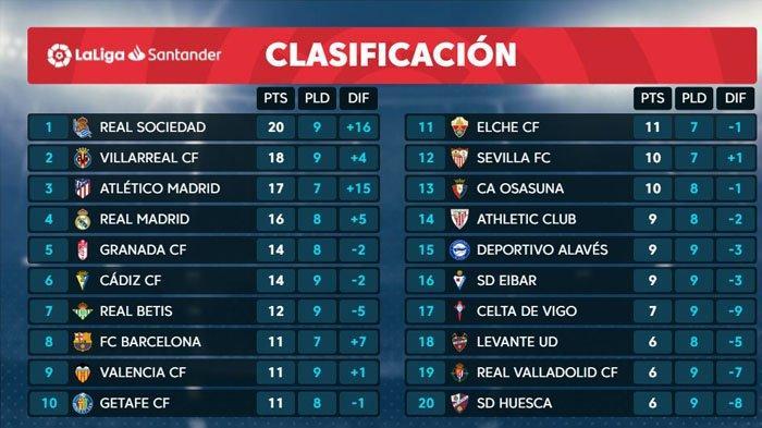 Klasemen Laliga Spanyol, Peringkat Real Madrid, Barcelona, Atletico Madrid