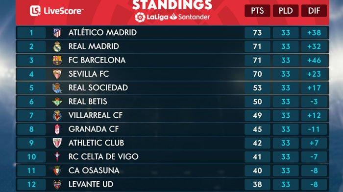 Klasemen Liga Spanyol hingga Jumat (30/4/2021)