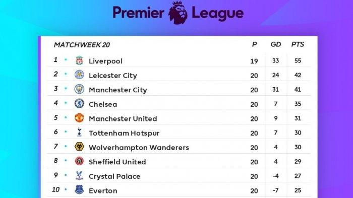 LIGA INGGRIS: Manchester City dan Leicester City Berebut Posisi 2 Klasemen Premier League