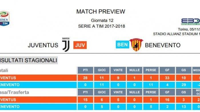 LIVE STREAMING Juventus vs Benevento Calcio - Juve Tak Anggap Remeh Klub Juru Kunci Klasemen Serie A