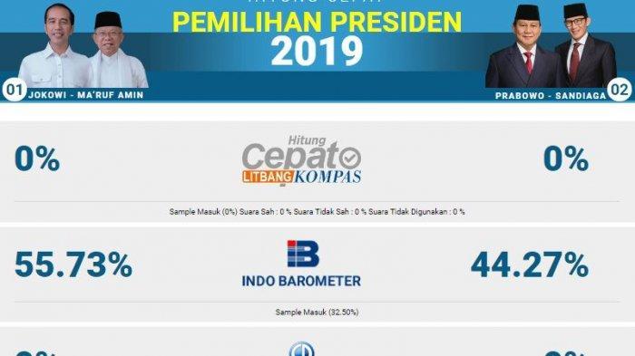 Pasangan Jokowi-Ma'ruf Unggul di TPS 8 Gambir Tempat Jokowi Nyoblos
