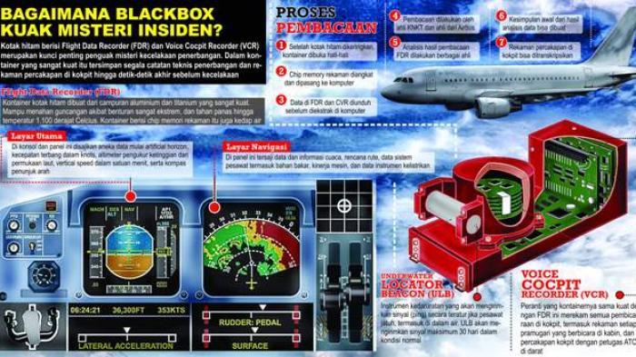 Info grafis kotak hitam.