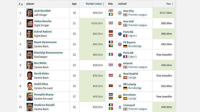Nilai Transfer Man City untuk Grealish Bikin Panas Inter Milan dan Chelsea