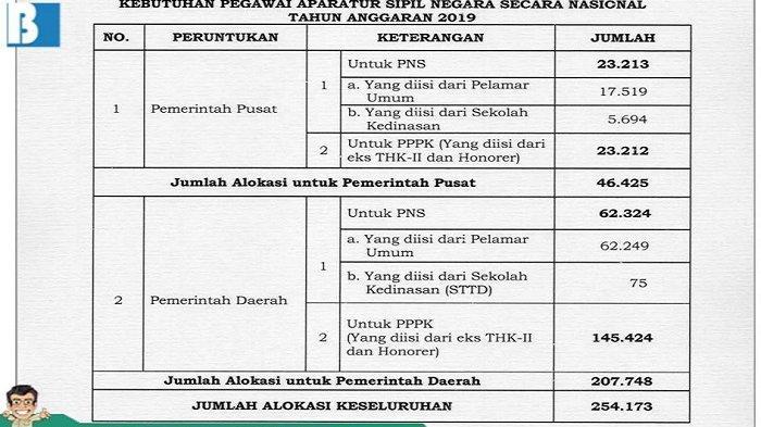 27++ Formasi cpns 2019 pdf lulusan sma ppdb 2021