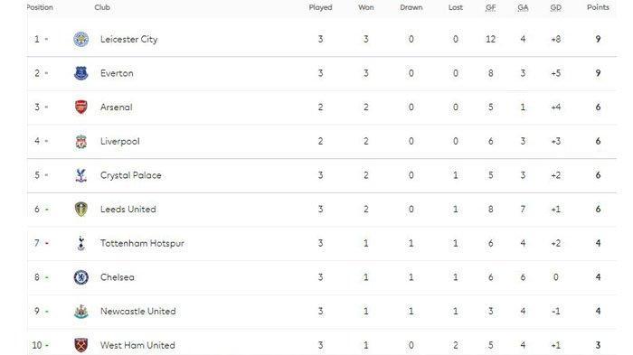 Peringkat Klasemen 10 Besar Klub Premier League, Leicester, Arsenal, Liverpool, Chelsea, Spurs