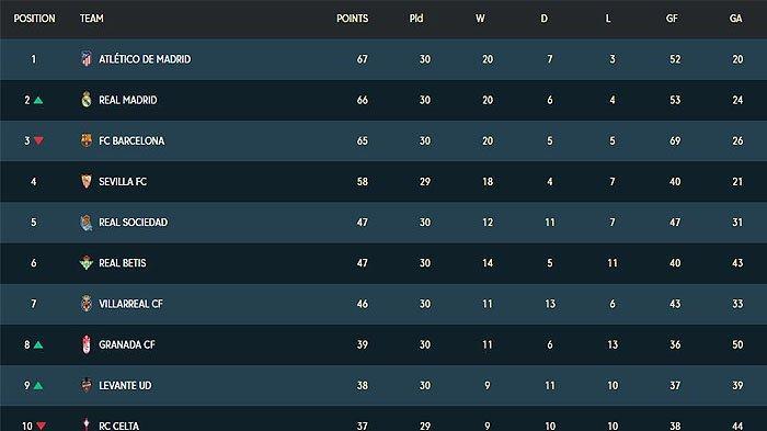 Peringkat Klasemen Liga Spanyol Terbaru, Real Madrid, FC Barcelona, Atletico