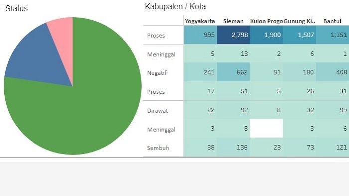 Peta Sebaran 64 Kasus Baru COVID-19 di Daerah Istimewa Yogyakarta Berdasar Domisili & Riwayat Pasien