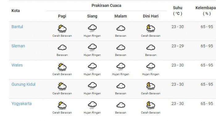 Prakiraan Cuaca BMKG 20 Oktober 2020 untuk Wilayah DI Yogyakarta