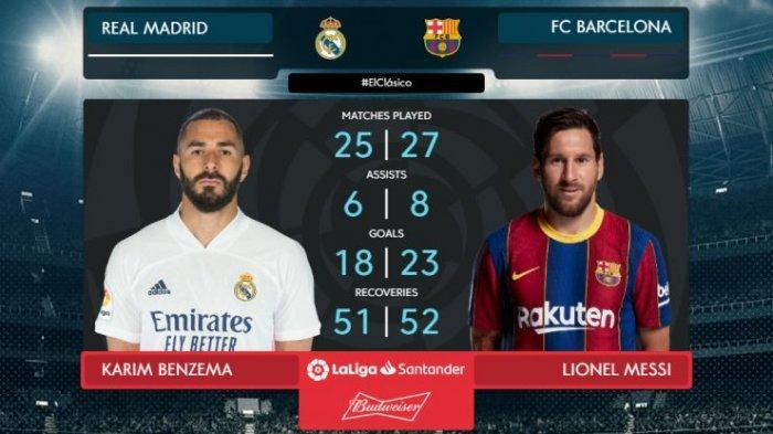 UPDATE Laliga Spanyol, Jelang Madrid vs Barca, Apa Kata Benzema Soal Messi