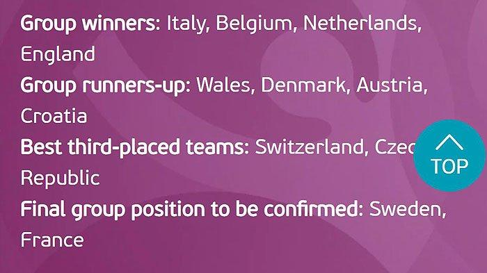 Inilah Skenario Peringkat Grup yang Lolos Babak 16 Besar Euro 2020