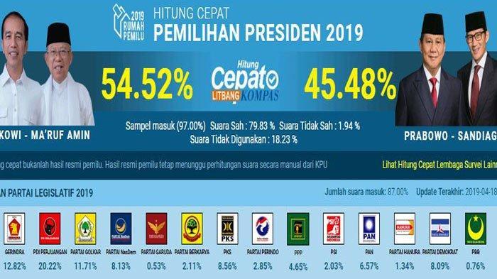 UPDATE Hasil Real Count KPU untuk Pilpres 2019 Bisa Dipantau di pemilu2019.kpu.go.id, Ini Daftarnya