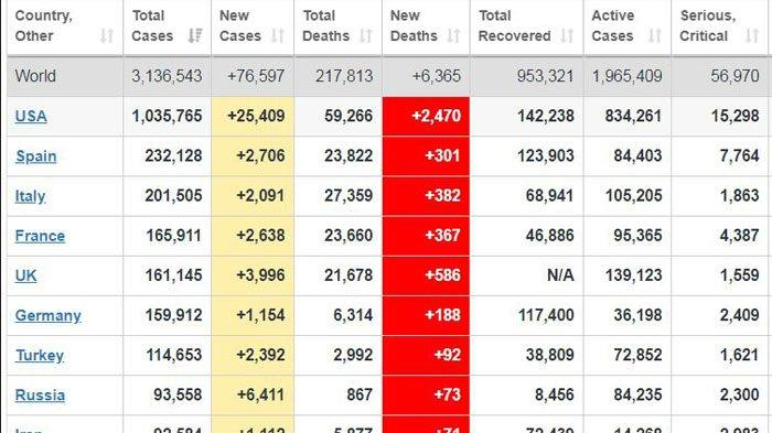 Update Data Virus Corona Dunia Rabu 29 April 2020 Indonesia Nomor 37 Usa Teratas Inggris Ke 5 Tribun Jogja