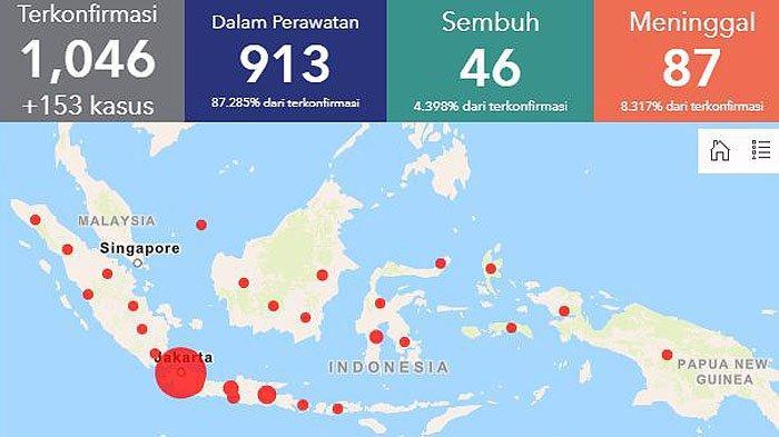 Update Hari Ini Jumlah Pasien Virus Corona Indonesia Yogyakarta Jateng Jakarta Jawa Barat Jatim Tribun Jogja