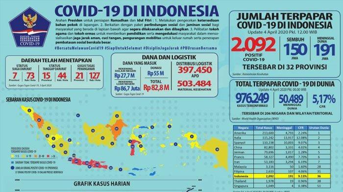 Update Minggu Pagi Jumlah Positif Virus Corona Dki Jakarta Tertinggi Jabar Jatim Ketiga Yogya Tribun Jogja
