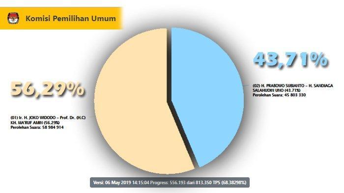 Real Count KPU Senin Pukul 14.15 WIB: Jokowi Raih 58,9 Juta Suara, Prabowo 45,8 Juta Suara