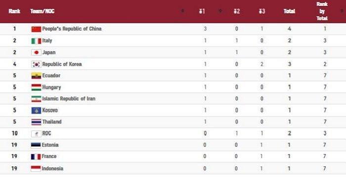 Update Tabel Medali Olimpiade Tokyo: Jepang Teratas, Indonesia 3 Medali, Malaysia Nol per 28 Juli