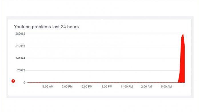Laporan YouTube eror di website Down Detector, Kamis pagi