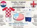 inggris-vs-kroasia-piala-dunia-2018_20180710_193624.jpg