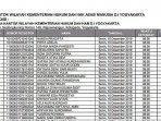 ini-daftar-pelamar-yang-lulus-seleksi-administrasi-cpns-kemenkumham-2019.jpg