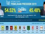 udpate-terbaru-hasil-quick-count-jokowi-vs-prabowo-dan-realtime-suara-partai-pendukung.jpg