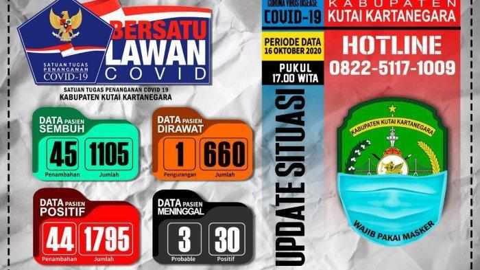 Update Covid-19 di Kukar, Ada Tambahan 44 Kasus Positif Baru dan 45 Kasus Sembuh