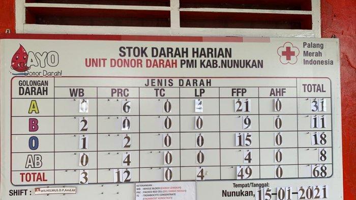 Stok Darah Kurang, Palang Merah Indonesia Nunukan Beber Permintaan Darah Hingga 15 Kantong Per Hari