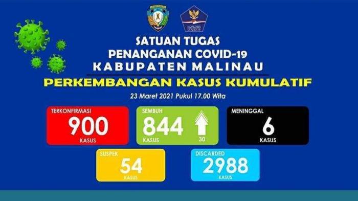 UPDATE Tambah 30, Pasien Sembuh Covid-19 Malinau jadi 844, 54 Dirawat & Isolasi Mandiri, 6 Meninggal