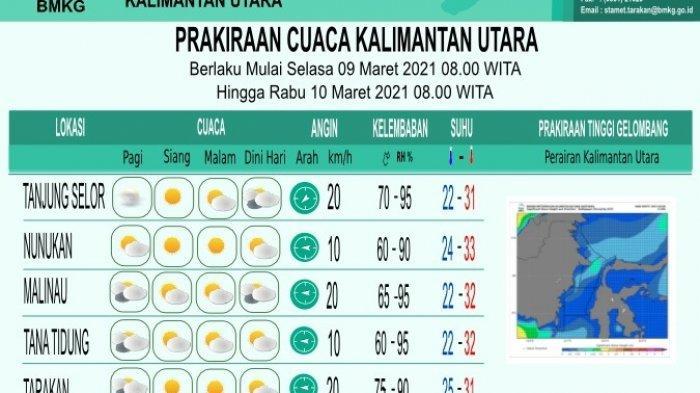 Prakiraan Cuaca di Kaltara Selasa 9 Maret 2021, BMKG Prediksi Tarakan Cerah Berawan