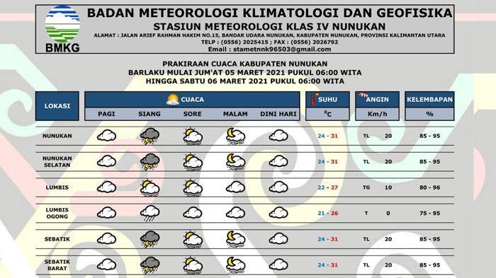 Prakiraan cuaca Kabupaten Nunukan hari ini, Senin (03/03/2021). (HO/BMKG Nunukan)