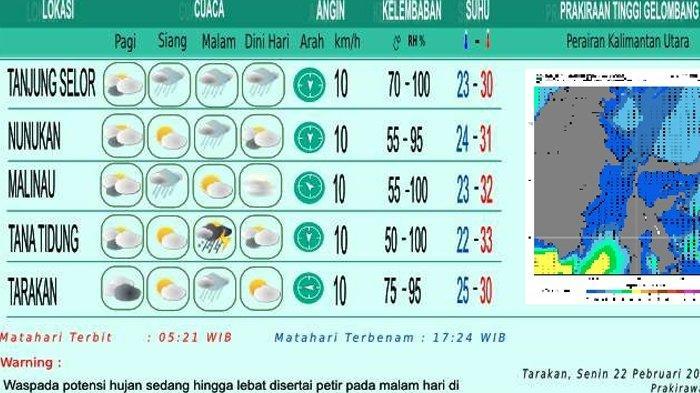 Prakiraan Cuaca di Kaltara Selasa 23 Februari 2021, Tanjung Selor Hujan Seharian, Tarakan Berawan