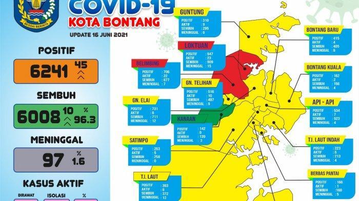 Sempat Zona Oranye, Kini WilayahLok Tuan di Bontang Zona Merah,  Ada 45 Kasus, Didominasi Pekerja