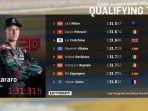hasil-kualifikasi-motogp-prancis-10102020.jpg