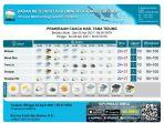 prakiraan-cuaca-kabupaten-tana-tidung-05042021.jpg