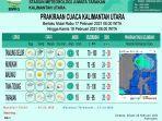 prakiraan-cuaca-kalimantan-utara-besok-hari-rabu-17221.jpg