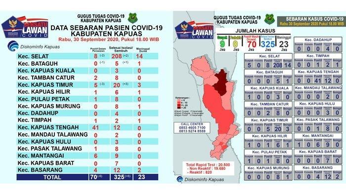Update Covid-19 Kapuas, Pasien Sembuh Kembali Bertambah Enam Orang