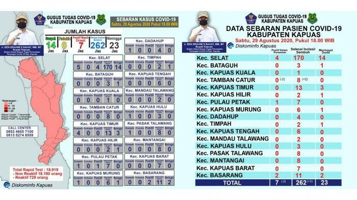 Update Covid-19 Kapuas, Pasien Sembuh Sudah 262 Orang, dalam Perawatan Sisa 7
