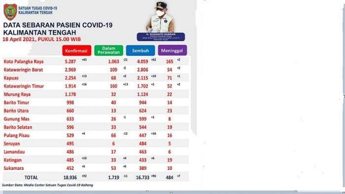 Data sebaran pasien Covid-19 Kalteng