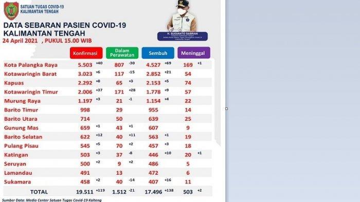 Penyebaran Covid-19 Kalteng Melonjak, Sehari Penambahan Kasus Positif Covid-19 Capai 119 Orang