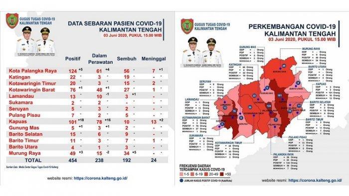 Sehari Jelang PSBB di Kapuas, Angka Kasus Positif Covid-19 Naik Melonjak, Tembus 101 Kasus