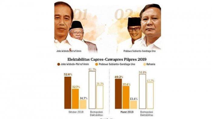 Jelang Pencoblosan, Ini Elektabilitas Jokowi-Ma'ruf dan Prabowo-Sandi Menurut 3 Lembaga Survei