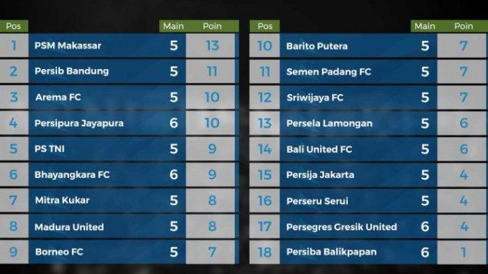 Klasemen Sementara Liga 1 Indonesia