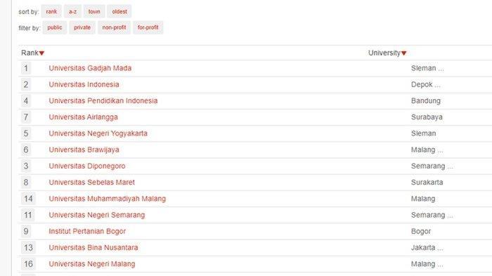 Inilah 10 Perguruan Tinggi Terbaik di Indonesia Versi 4ICU UniRank 2021